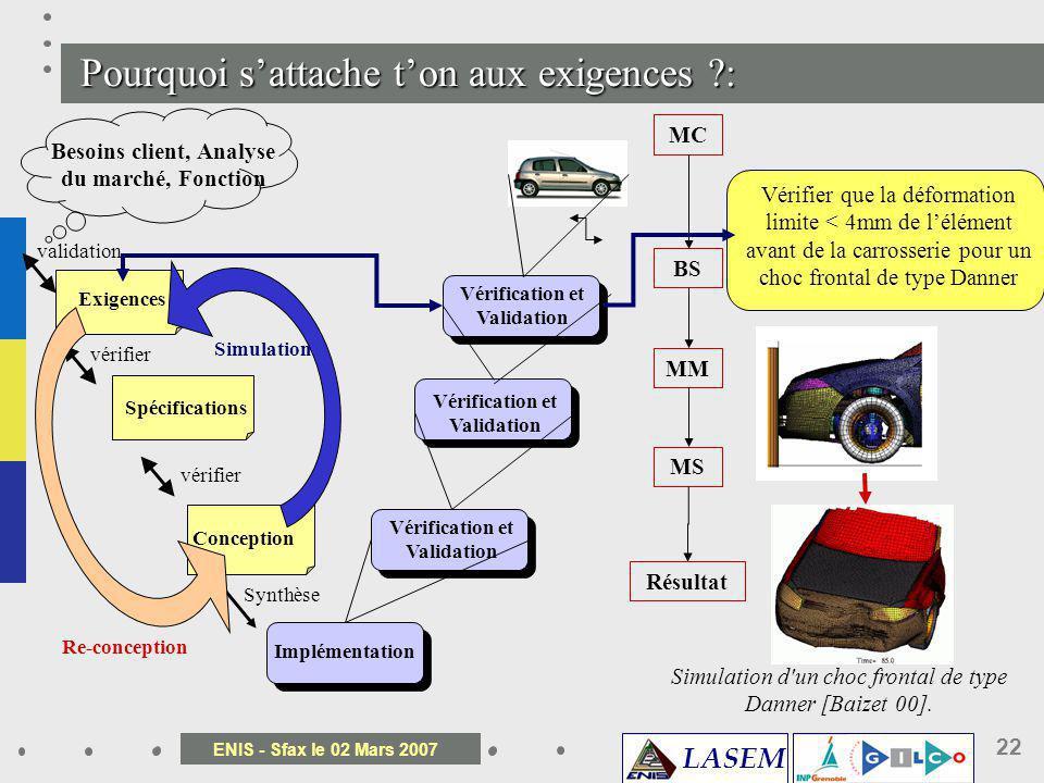 LASEM ENIS - Sfax le 02 Mars 2007 22 Simulation d'un choc frontal de type Danner [Baizet 00]. Vérifier que la déformation limite < 4mm de lélément ava