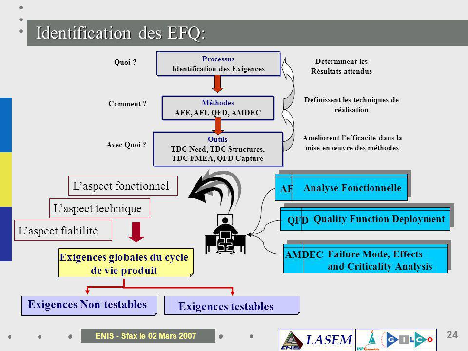 LASEM ENIS - Sfax le 02 Mars 2007 24 Identification des EFQ: Processus Identification des Exigences Méthodes AFE, AFI, QFD, AMDEC Outils TDC Need, TDC
