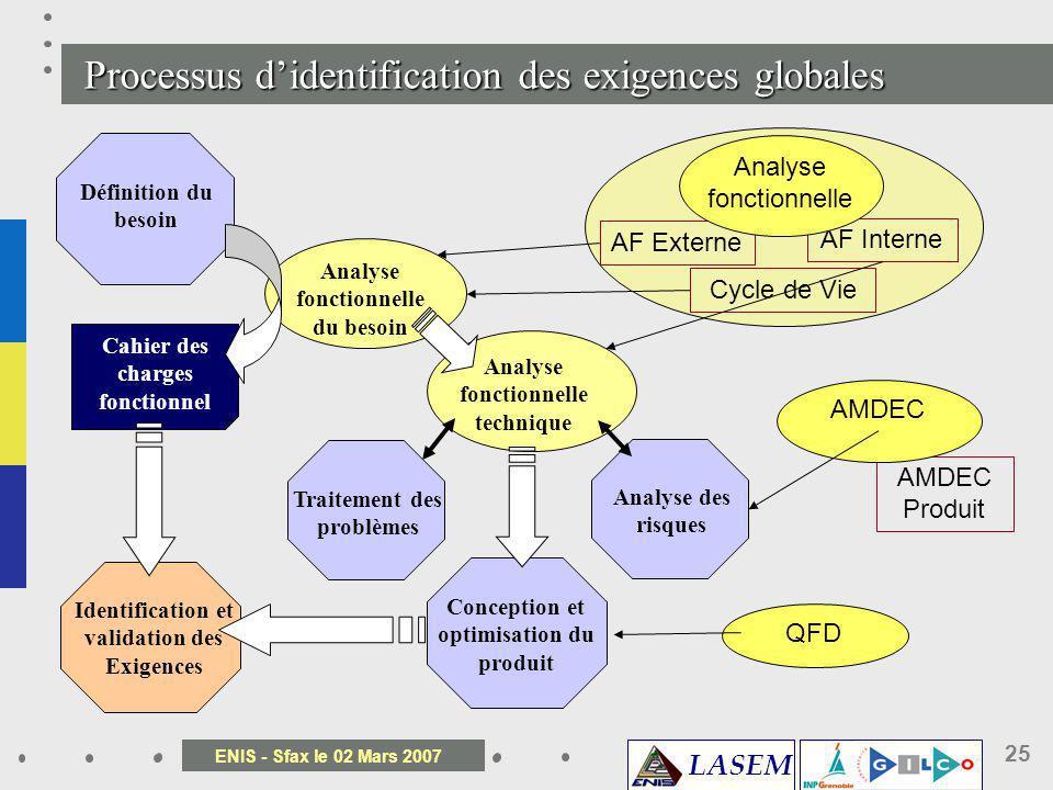 LASEM ENIS - Sfax le 02 Mars 2007 25 Processus didentification des exigences globales Cycle de Vie AF Externe AF Interne Analyse fonctionnelle AMDEC P