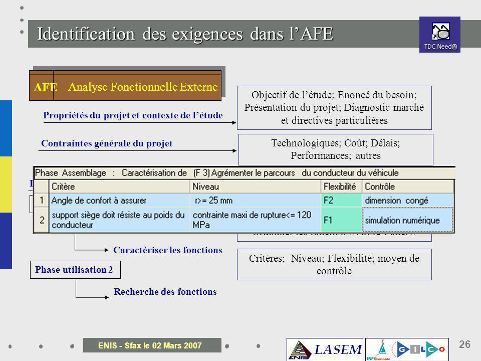 LASEM ENIS - Sfax le 02 Mars 2007 26 Identification des exigences dans lAFE Analyse Fonctionnelle Externe AFE Propriétés du projet et contexte de létu