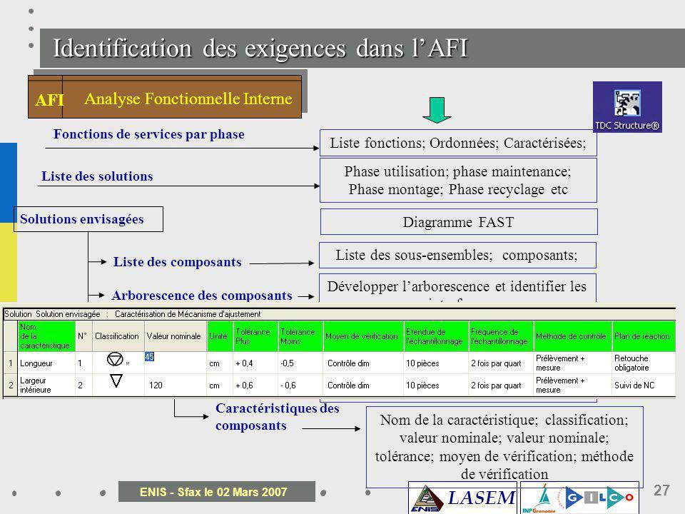 LASEM ENIS - Sfax le 02 Mars 2007 27 Identification des exigences dans lAFI Analyse Fonctionnelle Interne AFI Fonctions de services par phase Liste de
