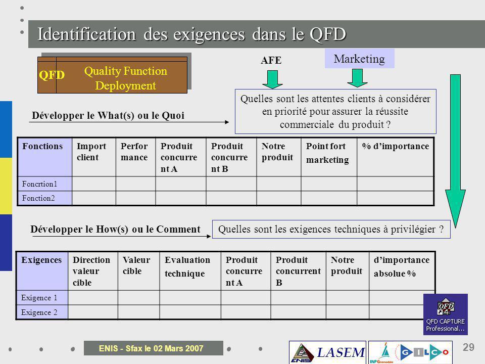 LASEM ENIS - Sfax le 02 Mars 2007 29 Identification des exigences dans le QFD Quality Function Deployment QFD Développer le What(s) ou le Quoi AFE Mar