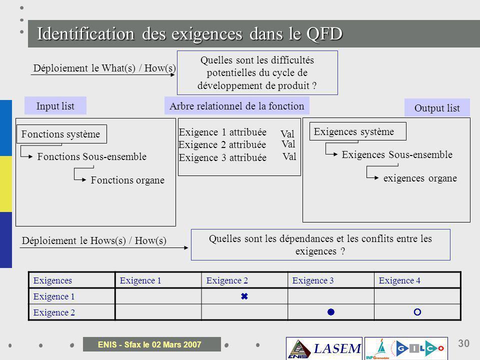 LASEM ENIS - Sfax le 02 Mars 2007 30 Déploiement le What(s) / How(s) Quelles sont les difficultés potentielles du cycle de développement de produit ?