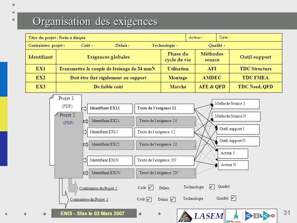 LASEM ENIS - Sfax le 02 Mars 2007 31 Organisation des exigences Titre du projet : Frein à disque Acteur :Date : Contraintes projet : Coût : Délais : T