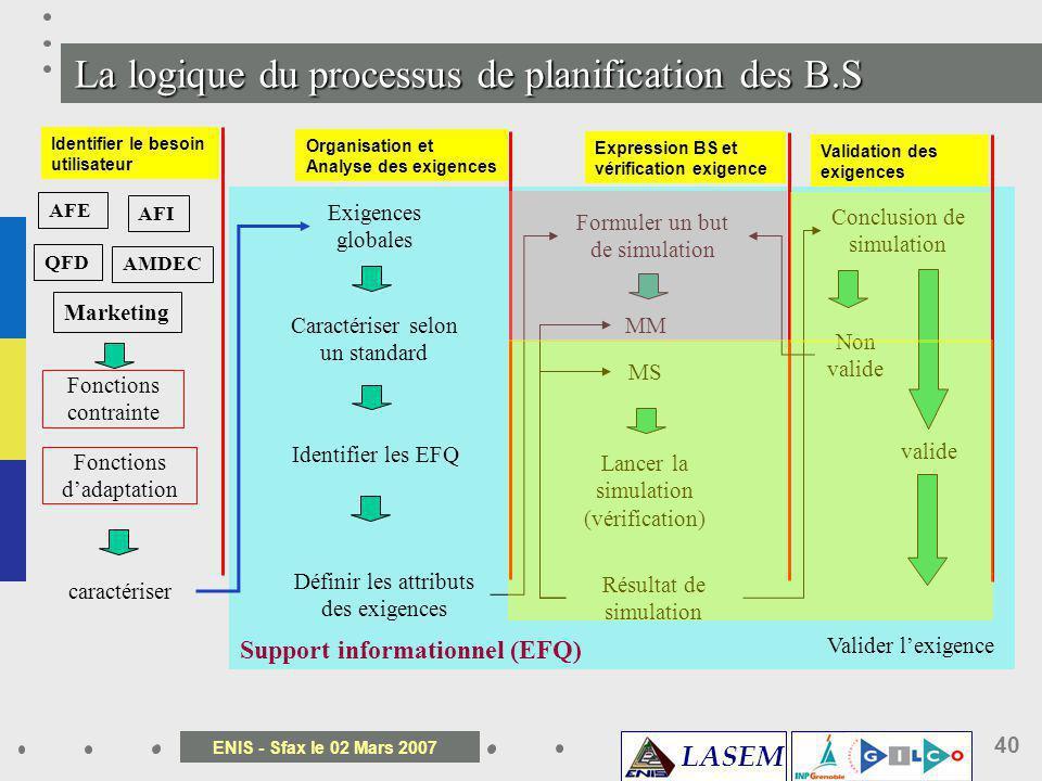 LASEM ENIS - Sfax le 02 Mars 2007 40 Support informationnel (EFQ) La logique du processus de planification des B.S Identifier le besoin utilisateur Or