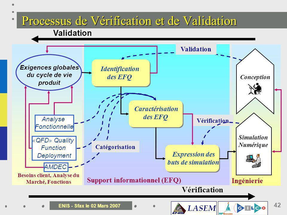 LASEM ENIS - Sfax le 02 Mars 2007 42 Processus de Vérification et de Validation Exigences globales du cycle de vie produit Analyse Fonctionnelle « QFD