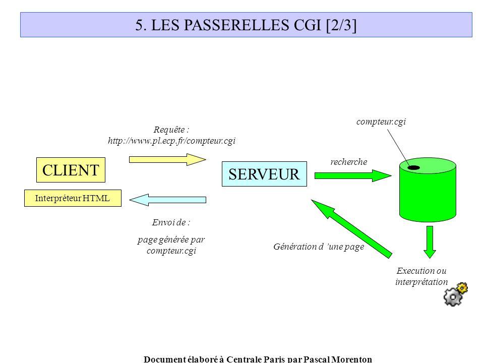 Document élaboré à Centrale Paris par Pascal Morenton CLIENT SERVEUR Requête : http://www.pl.ecp.fr/compteur.cgi Envoi de : page générée par compteur.cgi recherche Interpréteur HTML 5.