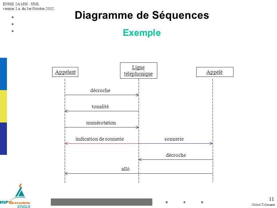 Michel Tollenaere ENSGI 2A MSI - UML version 1.a du 1er Octobre 2002 11 Diagramme de Séquences Exemple Appelant Ligne téléphonique Appelé décroche tonalité numérotation sonnerieindication de sonnerie décroche allô