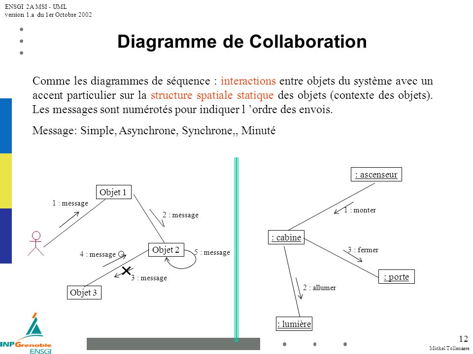 Michel Tollenaere ENSGI 2A MSI - UML version 1.a du 1er Octobre 2002 12 Diagramme de Collaboration Comme les diagrammes de séquence : interactions ent