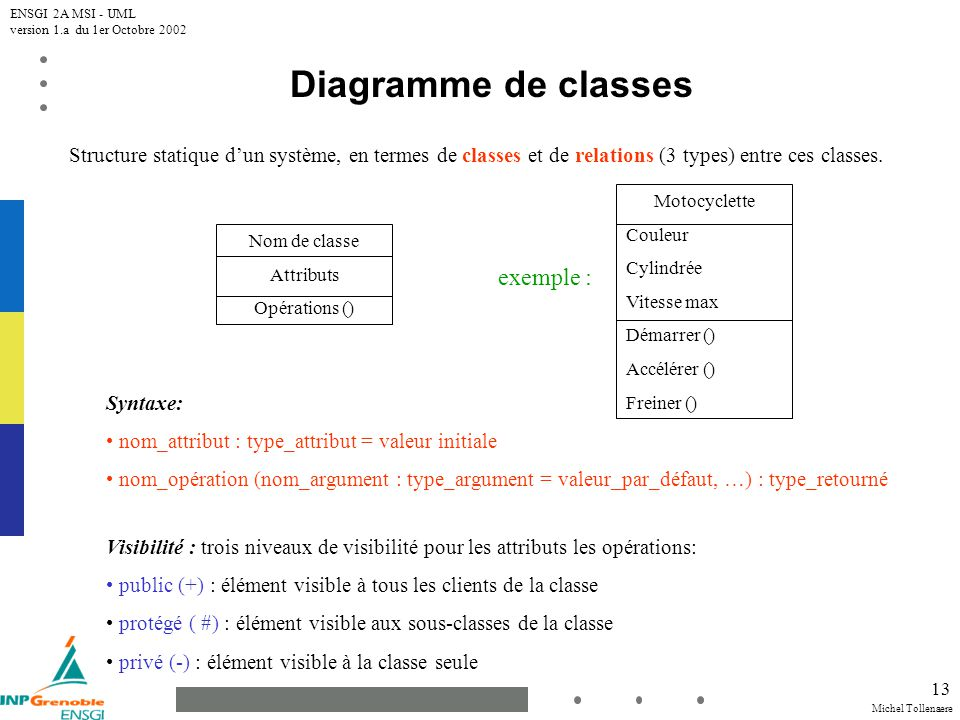 Michel Tollenaere ENSGI 2A MSI - UML version 1.a du 1er Octobre 2002 13 Diagramme de classes Structure statique dun système, en termes de classes et d