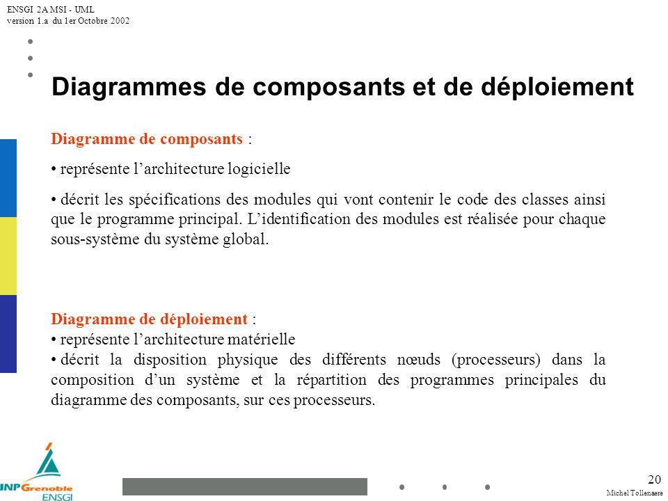 Michel Tollenaere ENSGI 2A MSI - UML version 1.a du 1er Octobre 2002 20 Diagrammes de composants et de déploiement Diagramme de composants : représente larchitecture logicielle décrit les spécifications des modules qui vont contenir le code des classes ainsi que le programme principal.
