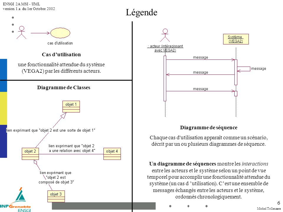 Michel Tollenaere ENSGI 2A MSI - UML version 1.a du 1er Octobre 2002 6 Légende Cas dutilisation une fonctionnalité attendue du système (VEGA2) par les différents acteurs.