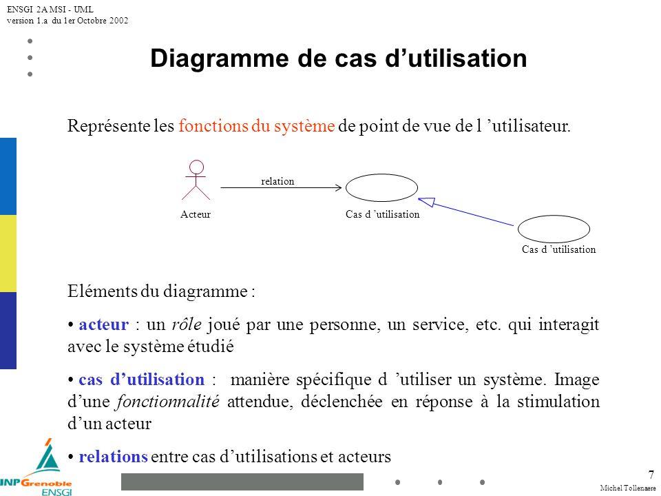 Michel Tollenaere ENSGI 2A MSI - UML version 1.a du 1er Octobre 2002 7 Diagramme de cas dutilisation Représente les fonctions du système de point de v