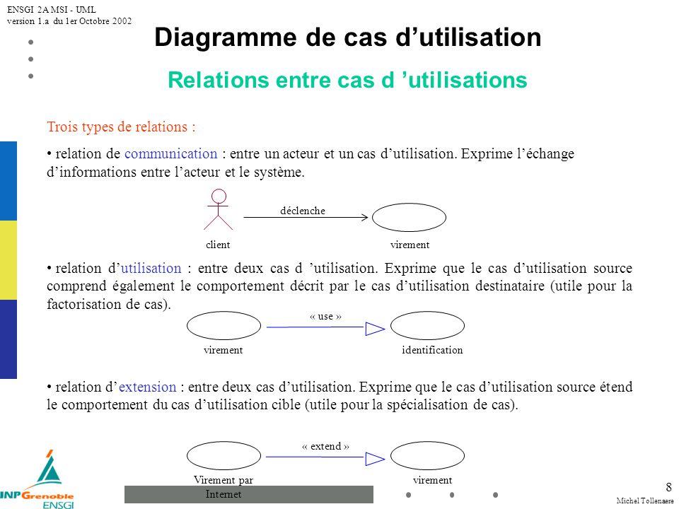 Michel Tollenaere ENSGI 2A MSI - UML version 1.a du 1er Octobre 2002 8 Diagramme de cas dutilisation Relations entre cas d utilisations Trois types de relations : relation de communication : entre un acteur et un cas dutilisation.