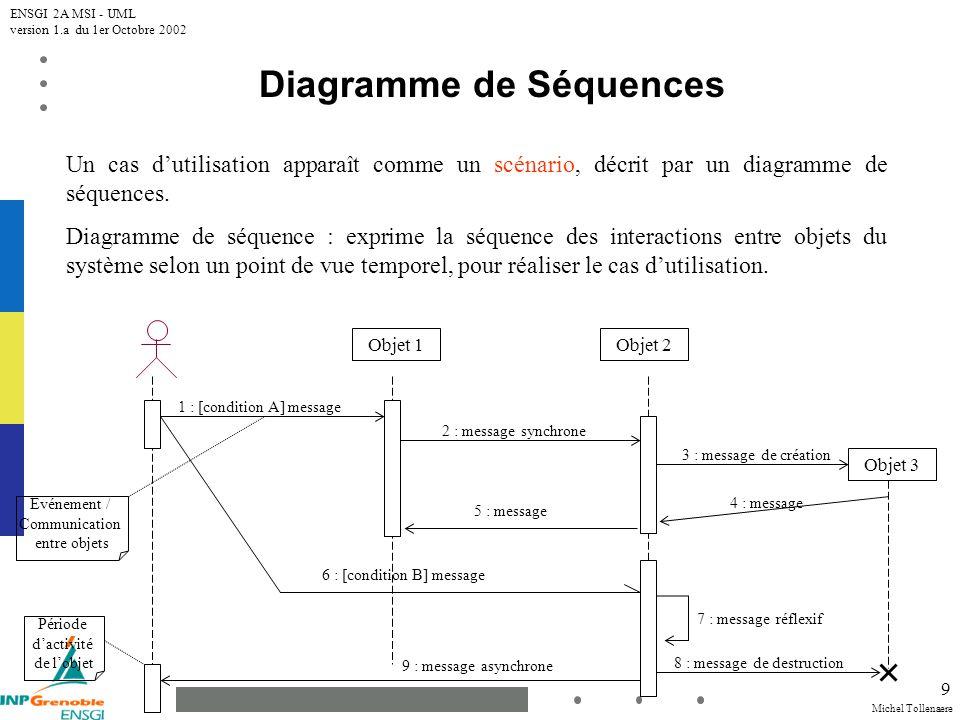 Michel Tollenaere ENSGI 2A MSI - UML version 1.a du 1er Octobre 2002 9 Diagramme de Séquences Un cas dutilisation apparaît comme un scénario, décrit p