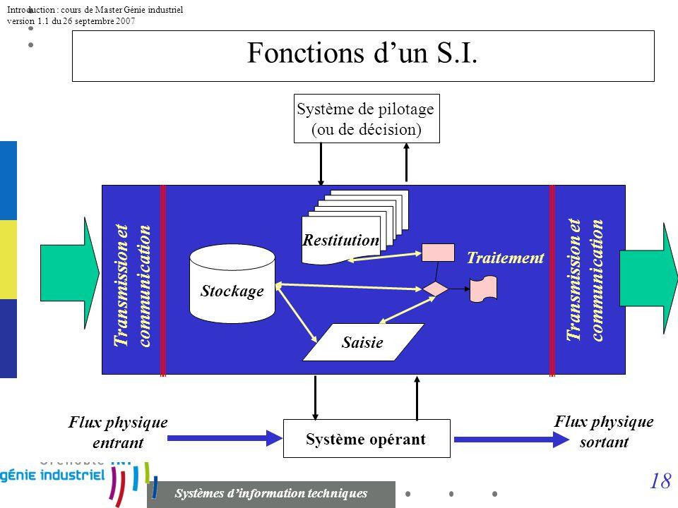 17 Systèmes dinformation techniques Introduction : cours de Master Génie industriel version 1.1 du 26 septembre 2007 Fonctions dun S.I. Le SI comporte