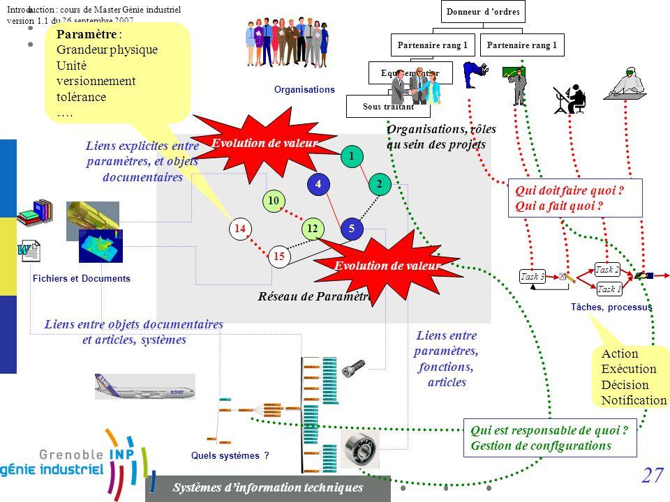 26 Systèmes dinformation techniques Introduction : cours de Master Génie industriel version 1.1 du 26 septembre 2007 Organisations Task 1 Task 2 Task