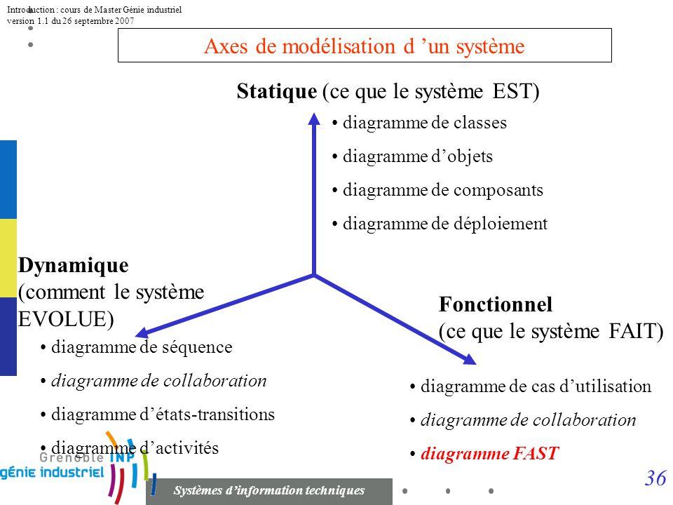 35 Systèmes dinformation techniques Introduction : cours de Master Génie industriel version 1.1 du 26 septembre 2007 Niveaux d abstraction dun SI Conc
