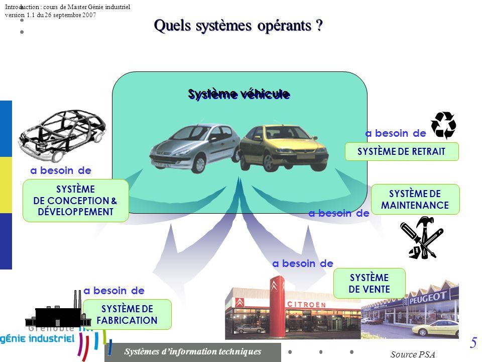 4 Systèmes dinformation techniques Introduction : cours de Master Génie industriel version 1.1 du 26 septembre 2007 Organisations Task 1 Task 2 Task 3