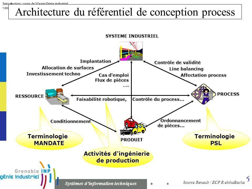 5 Systèmes dinformation techniques Introduction : cours de Master Génie industriel version 1.1 du 26 septembre 2007 Système véhicule Quels systèmes op
