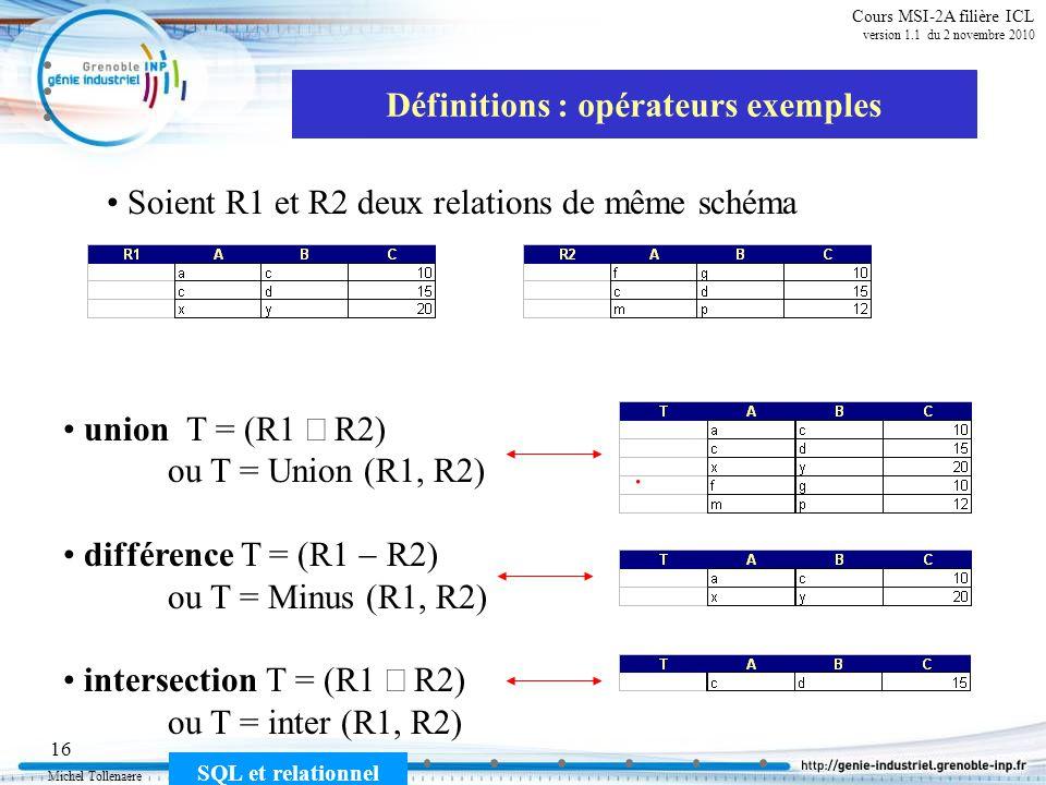 Michel Tollenaere SQL et relationnel 16 Cours MSI-2A filière ICL version 1.1 du 2 novembre 2010 Définitions : opérateurs exemples union T = (R1 R2) ou T = Union (R1, R2) différence T = (R1 R2) ou T = Minus (R1, R2) intersection T = (R1 R2) ou T = inter (R1, R2) Soient R1 et R2 deux relations de même schéma