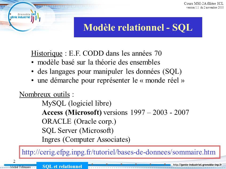 Michel Tollenaere SQL et relationnel 23 Cours MSI-2A filière ICL version 1.1 du 2 novembre 2010 Définitions : Dépendance fonctionnelle Cette notion permet de capturer lidée de dépendance entre informations en visant à limiter la redondance.