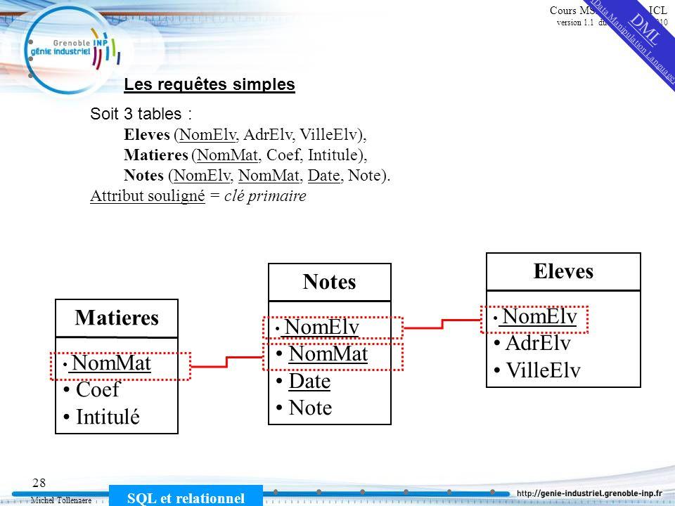 Michel Tollenaere SQL et relationnel 28 Cours MSI-2A filière ICL version 1.1 du 2 novembre 2010 Les requêtes simples Soit 3 tables : Eleves (NomElv, AdrElv, VilleElv), Matieres (NomMat, Coef, Intitule), Notes (NomElv, NomMat, Date, Note).