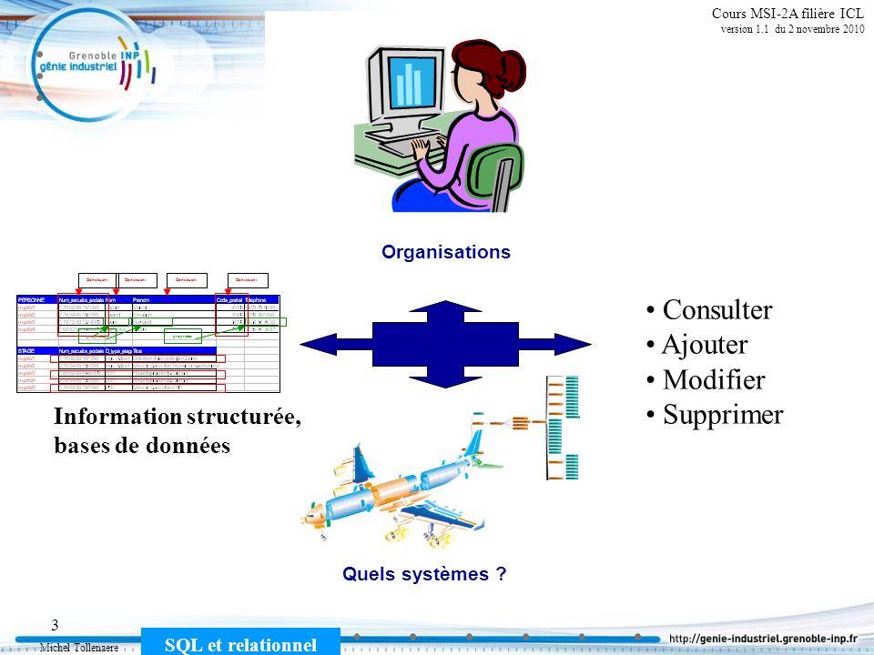 Michel Tollenaere SQL et relationnel 14 Cours MSI-2A filière ICL version 1.1 du 2 novembre 2010 Relationnel : opérateurs ensemblistes union T = (R1 R2) ou T = Union (R1, R2) différence T = (R1 R2) ou T = Minus (R1, R2) intersection T = (R1 R2) ou T = inter (R1, R2) Soient R1 et R2 deux relations, on peut définir entre R1 et R2 un certain nombre dopérations produit cartésien T = (R1 R2) ou T = product (R1, R2) jointure naturelle T = (R1 R2) R1 et R2 ont même schémaOpérations entre relations de schéma distinct
