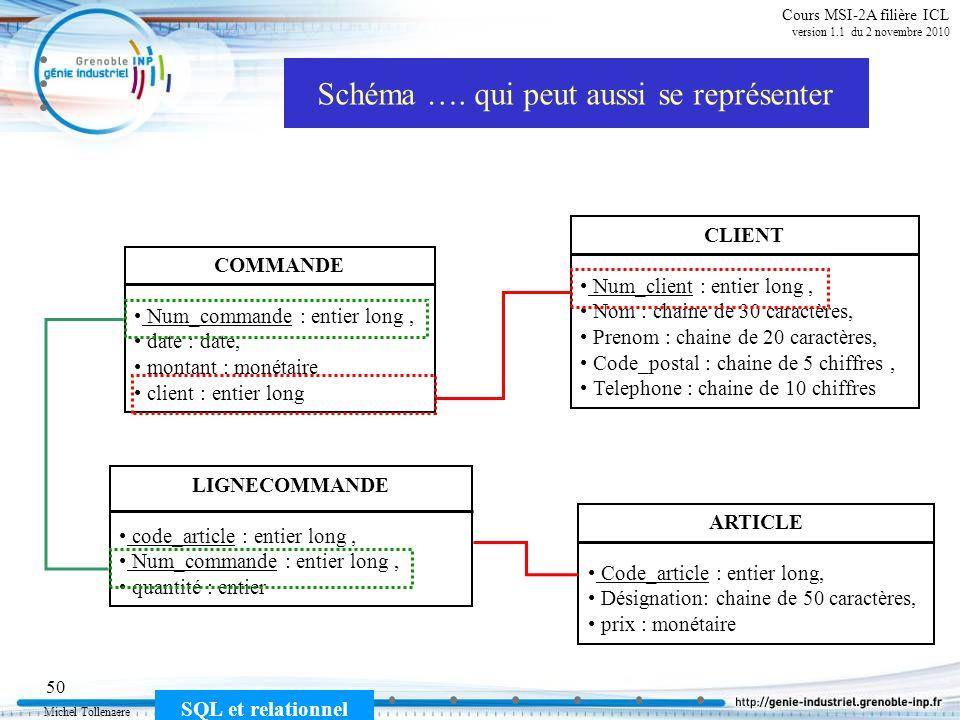 Michel Tollenaere SQL et relationnel 50 Cours MSI-2A filière ICL version 1.1 du 2 novembre 2010 Schéma …. qui peut aussi se représenter CLIENT Num_cli