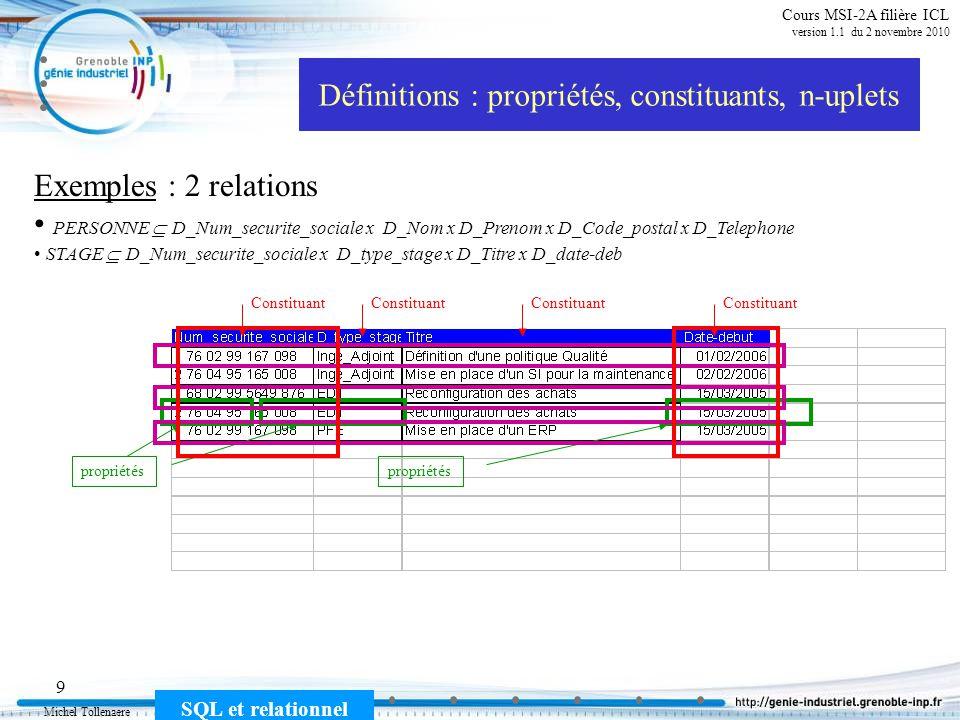 Michel Tollenaere SQL et relationnel 9 Cours MSI-2A filière ICL version 1.1 du 2 novembre 2010 Définitions : propriétés, constituants, n-uplets Exemples : 2 relations PERSONNE D_Num_securite_sociale x D_Nom x D_Prenom x D_Code_postal x D_Telephone STAGE D_Num_securite_sociale x D_type_stage x D_Titre x D_date-deb propriétés Constituant