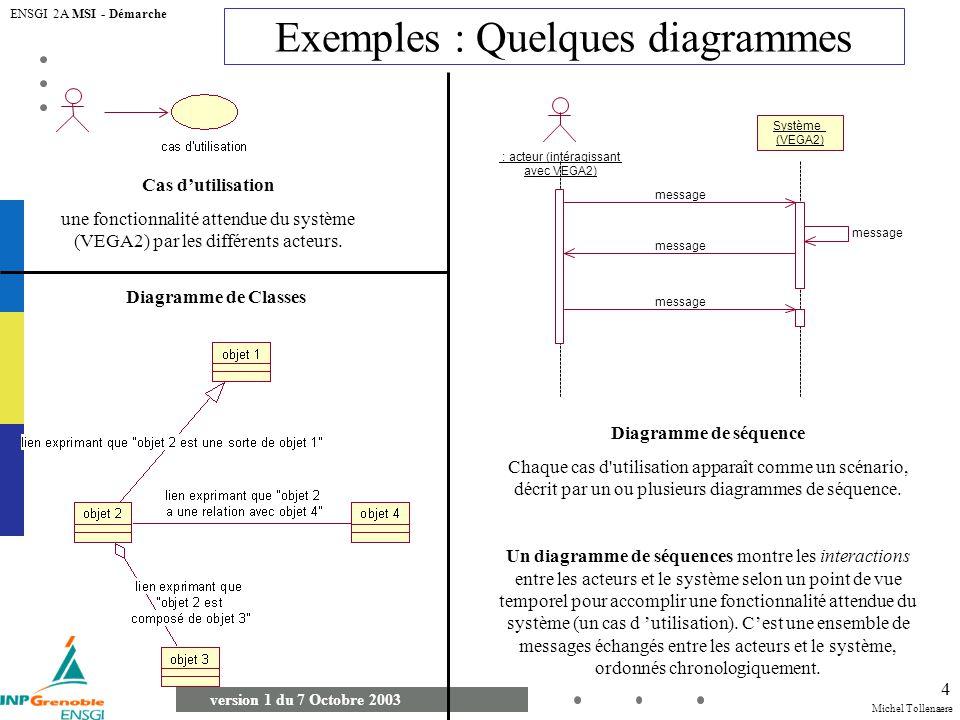 Michel Tollenaere version 1 du 7 Octobre 2003 ENSGI 2A MSI - Démarche 4 Cas dutilisation une fonctionnalité attendue du système (VEGA2) par les différents acteurs.