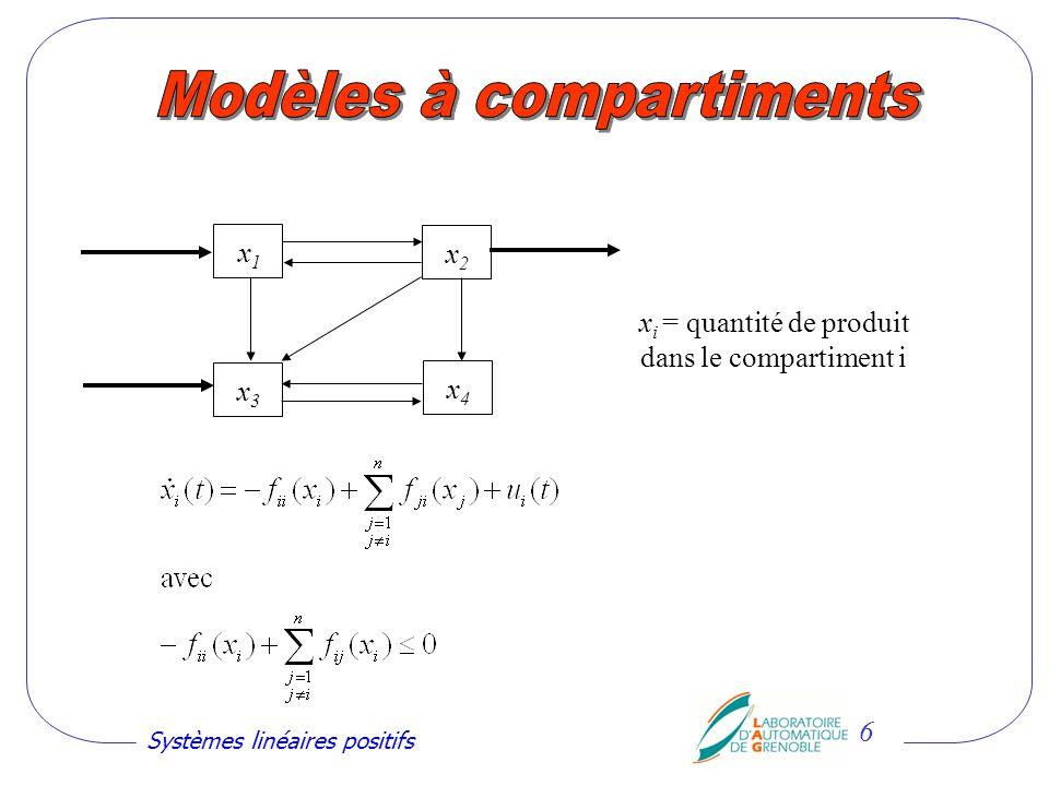 Systèmes linéaires positifs 17 Définition : Pour toute entrée 0, sortie 0 Condition nécessaire et suffisante (en continu et en discret) Réponse impulsionnelle 0