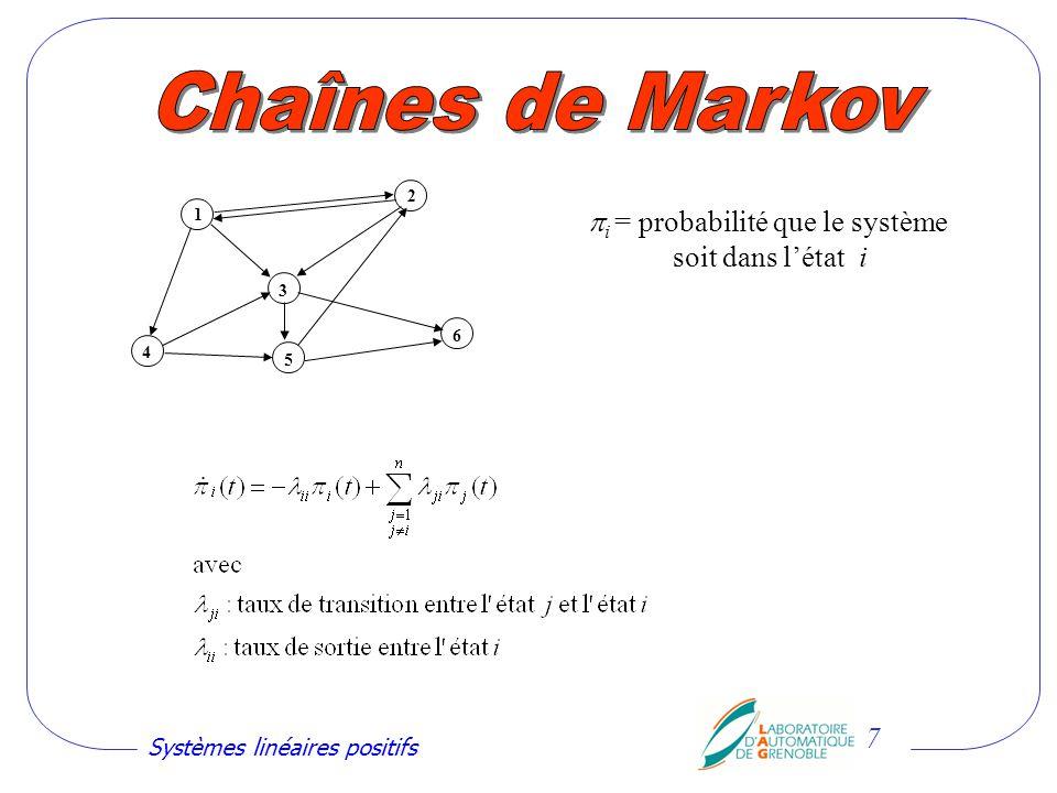 Systèmes linéaires positifs 8 x i = valeur de la variable au noeud i 1 2 4 5 6 3