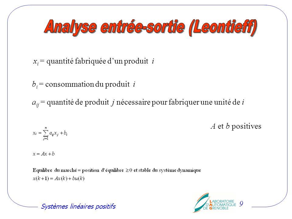 Systèmes linéaires positifs 20 1) Les valeurs propres dune matrice « positive » dordre n ne peuvent pas être nimporte où 2) Autre condition : pas de zéro à droite du pôle dominant Exemple : ordre 3 Re Im Constat affligeant : On ne sait même pas résoudre complètement à lordre 3 .