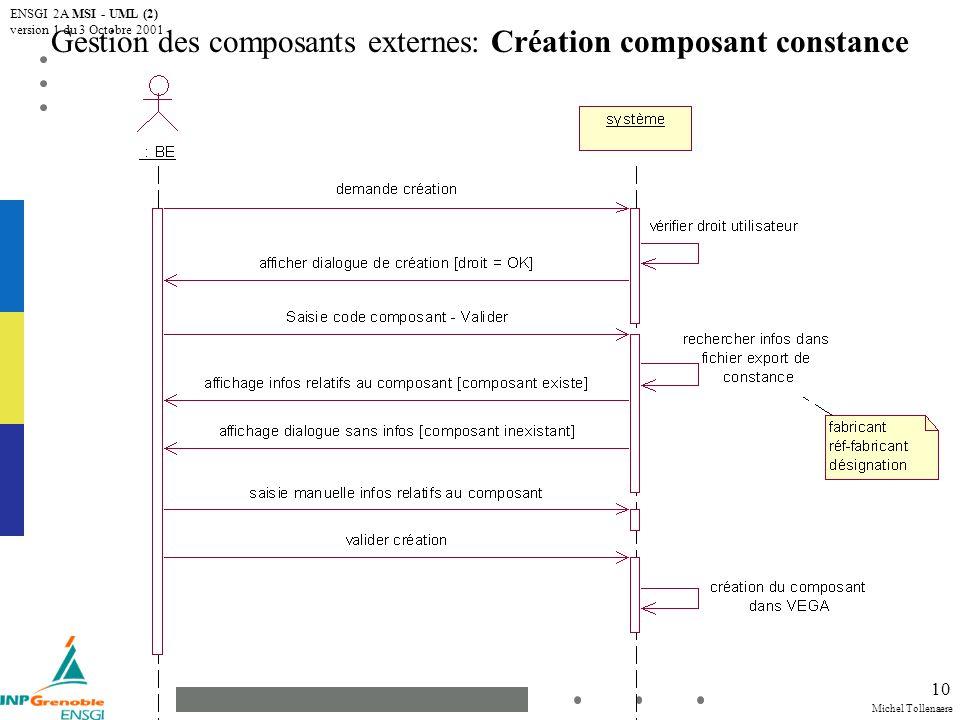Michel Tollenaere ENSGI 2A MSI - UML (2) version 1 du 3 Octobre 2001 11 Gestion des composants externes: Mise à jour composant constance Solution N°1 (non retenue): Avec validation par lopérateur