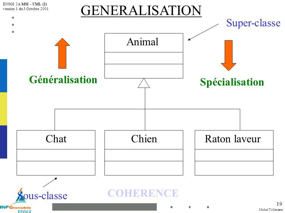 Michel Tollenaere ENSGI 2A MSI - UML (2) version 1 du 3 Octobre 2001 19 GENERALISATION Animal ChatChienRaton laveur Généralisation Spécialisation COHERENCE Super-classe Sous-classe