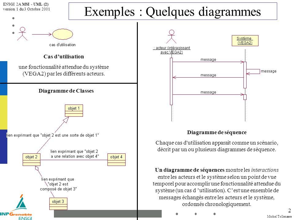 Michel Tollenaere ENSGI 2A MSI - UML (2) version 1 du 3 Octobre 2001 2 Cas dutilisation une fonctionnalité attendue du système (VEGA2) par les différents acteurs.