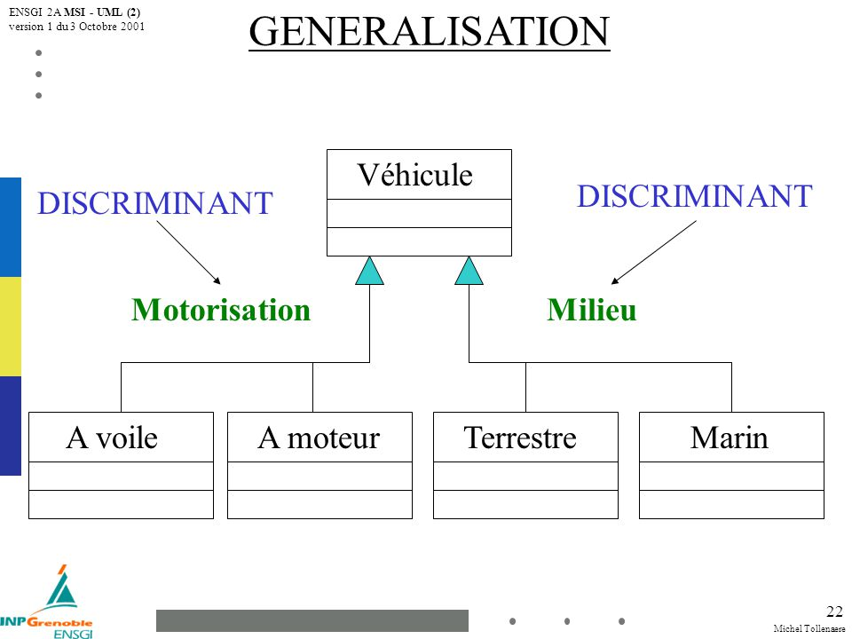 Michel Tollenaere ENSGI 2A MSI - UML (2) version 1 du 3 Octobre 2001 23 GENERALISATION Champignon Bolet de loup BoletusAgaricus Pied bleu {Exclusif}