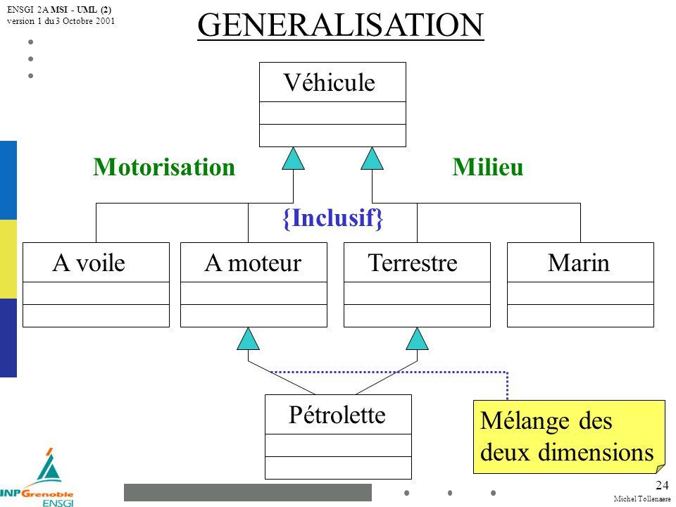 Michel Tollenaere ENSGI 2A MSI - UML (2) version 1 du 3 Octobre 2001 24 GENERALISATION Véhicule A voileTerrestreA moteurMarin Pétrolette MotorisationMilieu {Inclusif} Mélange des deux dimensions