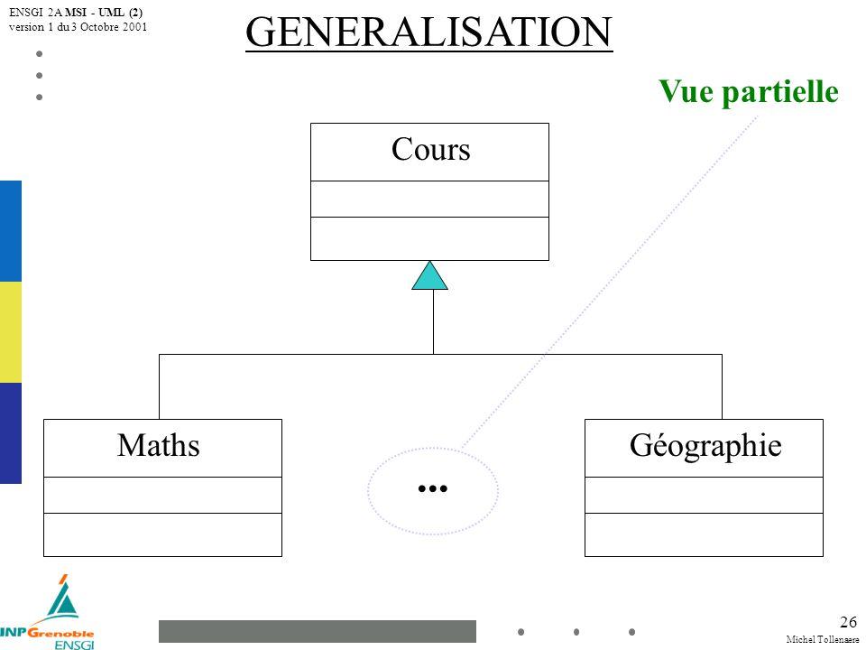 Michel Tollenaere ENSGI 2A MSI - UML (2) version 1 du 3 Octobre 2001 27 CLASSE ABSTRAITE Classe Abstraite Non instanciable Sert de Type pour manipuler les objets instances d une (ou plusieurs) de leurs sous-classes Propriété Abstraite définie pour tous les éléments généralisables Propriété Abstraite définie aussi pour une opération