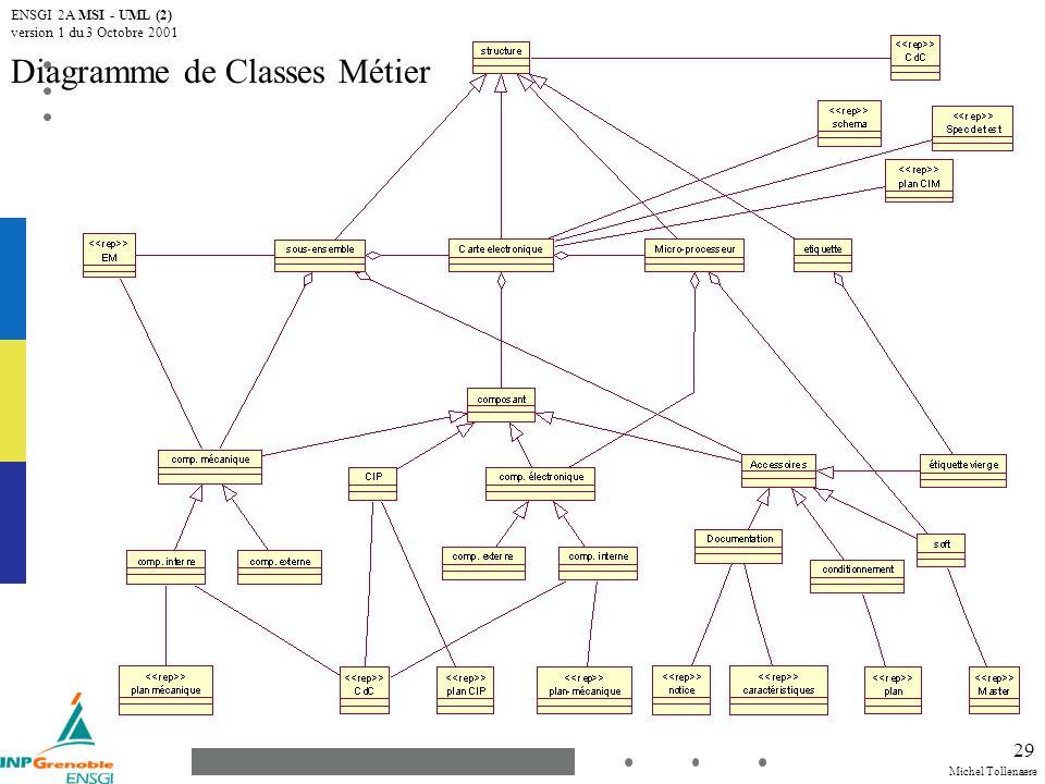 Michel Tollenaere ENSGI 2A MSI - UML (2) version 1 du 3 Octobre 2001 29 Diagramme de Classes Métier
