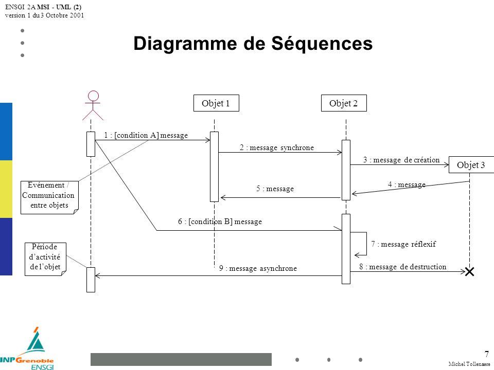 Michel Tollenaere ENSGI 2A MSI - UML (2) version 1 du 3 Octobre 2001 8 message synchrone: lémetteur est bloqué et attend que lappelé ait fini de traiter le message (message 1) message asynchrone: lémetteur nest pas bloqué et peut continuer son exécution (message 6) Un message réflexif indique souvent un point d entrée dans une activité de plus bas niveau qui s exerce entre objets contenus par l objet composite (message 7) Un message dont les délais de transmission sont non négligeables est matérialisé par une flèche oblique (message 4) Messages conditionnés : flèches prenant leur origine au même instant avec des conditions mutuellement exclusives (messages 1 et 6) Possibilité de compléments d informations sous forme de texte libre ou de pseudo-code à côté du diagramme Période d activité : temps pendant lequel un objet effectue une action, directement ou par l intermédiaire d un autre objet sous-traitant Des contraintes temporelles peuvent être exprimées en graduant la ligne de vie (pour dire par exemple: « 10 secondes plus tard ») Diagramme de Séquences Cas particuliers