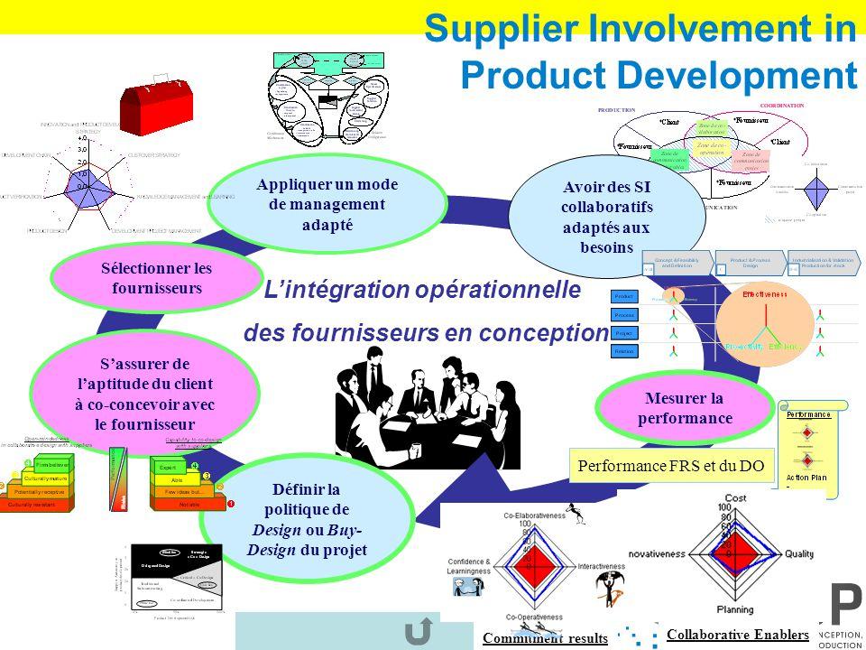 Process control : towards operational risks Résultats : –Performance opérationnelle Un atelier gère ses priorités de plans daction à laide de lanalyse
