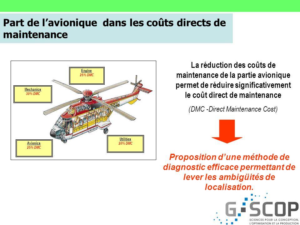 MAINTENANCE PAGE Affichage des équipements défaillants Objectifs Travaux de la thèse CIFRE sur le pronostic appliqué aux équipements électroniques emb