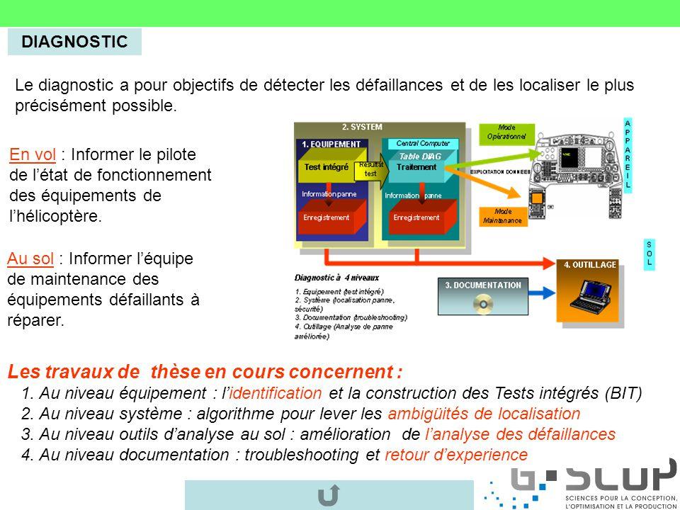 Part de lavionique dans les coûts directs de maintenance Mechanics 30% DMC Avionics 25% DMC Engine 25% DMC Utilities 20% DMC La réduction des coûts de