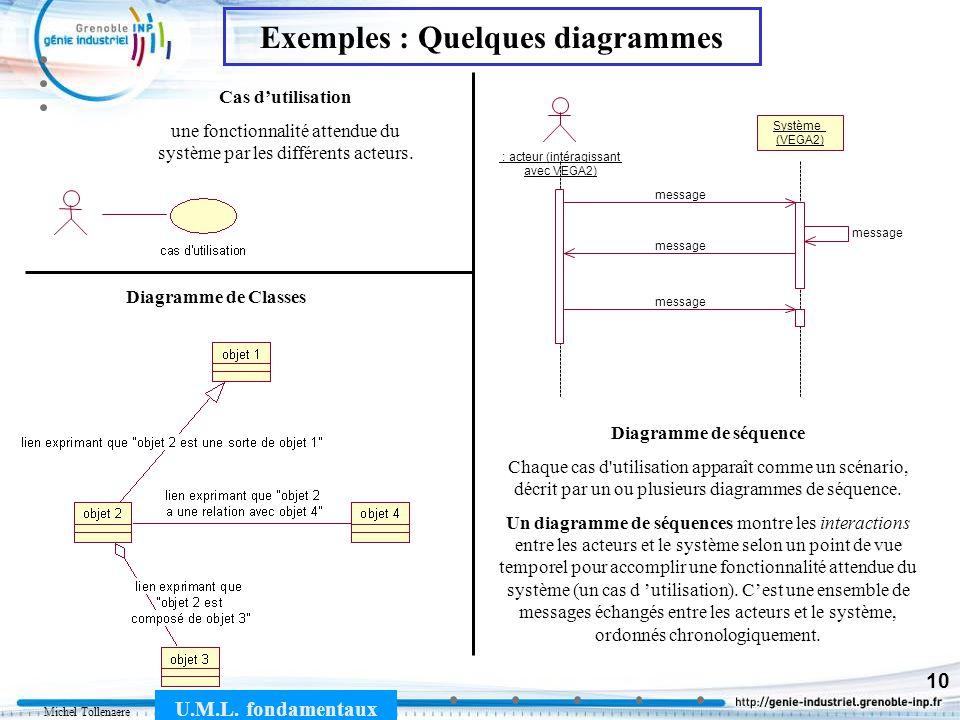 Michel Tollenaere U.M.L. fondamentaux 10 Cas dutilisation une fonctionnalité attendue du système par les différents acteurs. Exemples : Quelques diagr