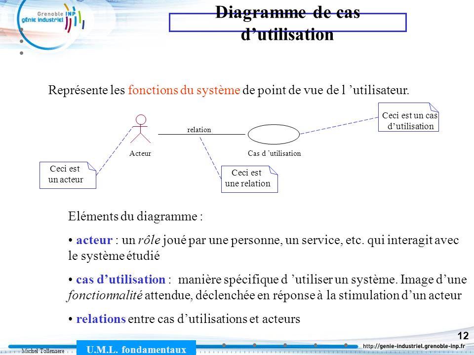 Michel Tollenaere U.M.L. fondamentaux 12 Représente les fonctions du système de point de vue de l utilisateur. Cas d utilisationActeur relation Elémen