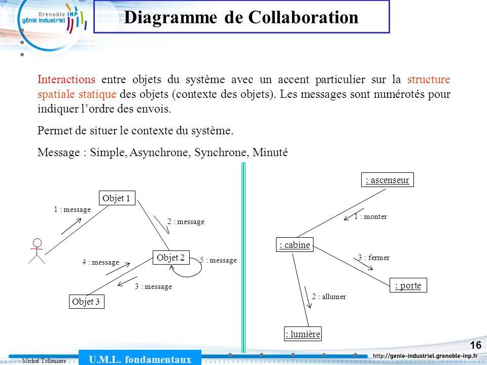 Michel Tollenaere U.M.L. fondamentaux 16 Interactions entre objets du système avec un accent particulier sur la structure spatiale statique des objets