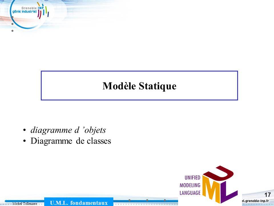 Michel Tollenaere U.M.L. fondamentaux 17 Modèle Statique diagramme d objets Diagramme de classes