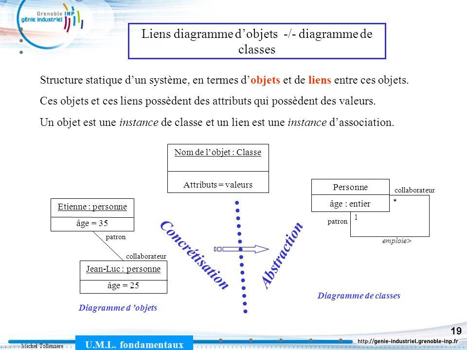 Michel Tollenaere U.M.L. fondamentaux 19 Structure statique dun système, en termes dobjets et de liens entre ces objets. Ces objets et ces liens possè